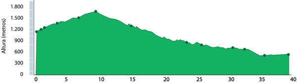 Altimetria de la ruta de mountainbiking al pueblo de Mahspi
